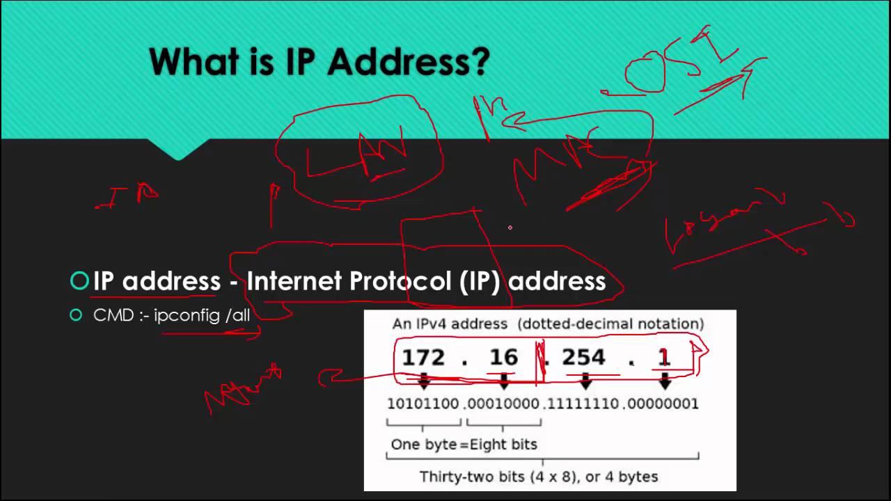 055 IP address Internet Protocol IP address - YouTube