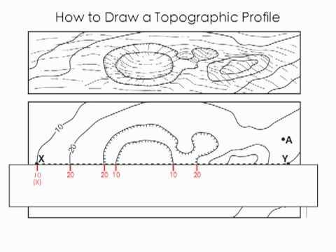 Topos Profile Hommocks Earth