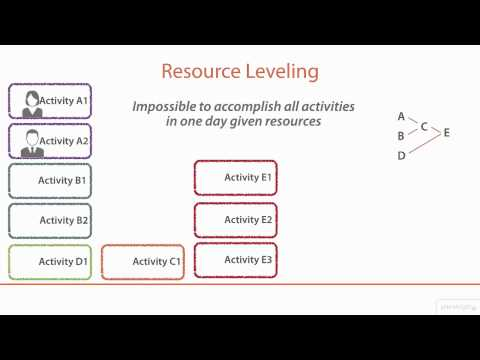 PMP®: Resource leveling tutorial | Pluralsight