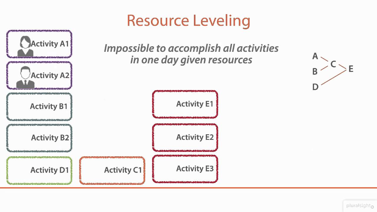 What Is A Project Network Diagram Front Of The Human Neck Pmp®: Resource Leveling Tutorial | Pluralsight - Youtube