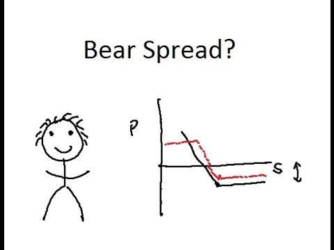 What is a Bear Spread?