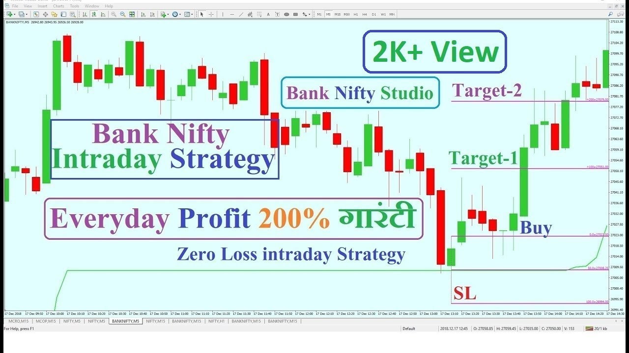 Bank forex strategy