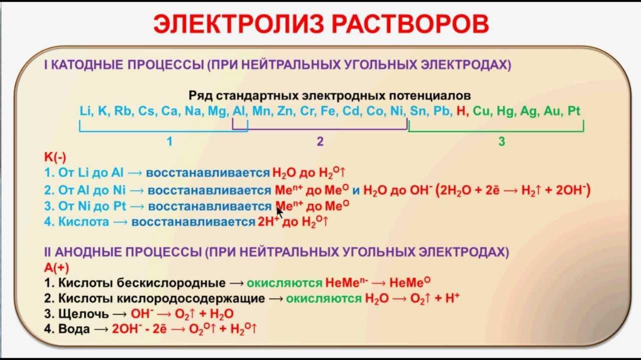 Решение задач электролиз водных растворов реферат решение задач линейного программирования