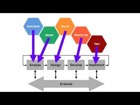 Instructional Design BigPic OVERVIEW