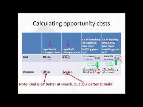 5. Ricardian Economics: Comparative Advantage, Specialization, And Trade