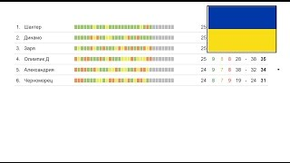 Чемпионата Украины по футболу  Упл  25 тур, результаты, турнирная таблица и бомбардиры