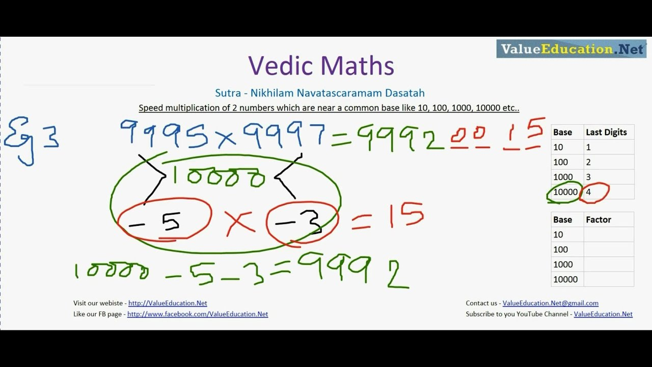 how to learn vedic maths
