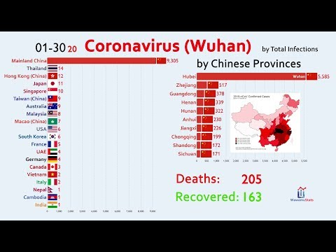 The Spread Of Coronavirus (Wuhan) By Country (January 2020 Report)