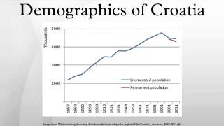 Demographics of Croatia