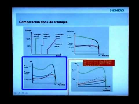 hqdefault caracteristicas t�cnicas de arrancadores suaves 3rw30 senati siemens soft starter 3rw44 wiring diagram at gsmx.co