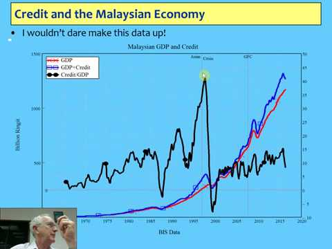 Alternative economics 3: Debt & Credit in Capitalist Economies & using Minsky