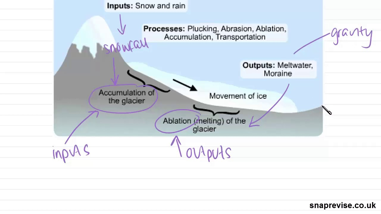 glacial systems processes part 1 a level geography aqa ocr edexcel [ 1280 x 720 Pixel ]