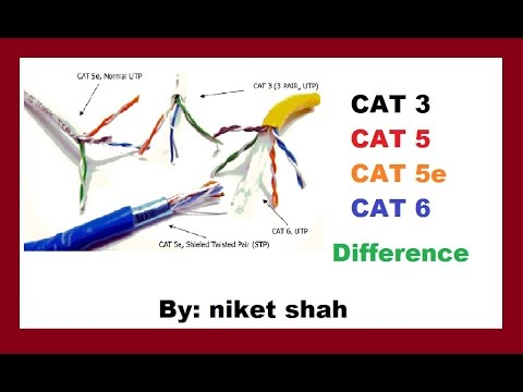 cat3, cat5, cat5e and cat6 Differance - YouTube