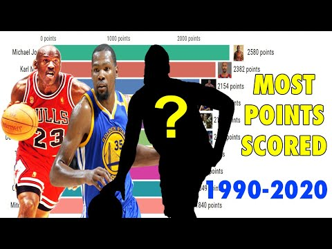 Which NBA Players Scored The Most Points From 1990 - 2020?