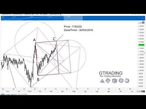 Forex market geometry