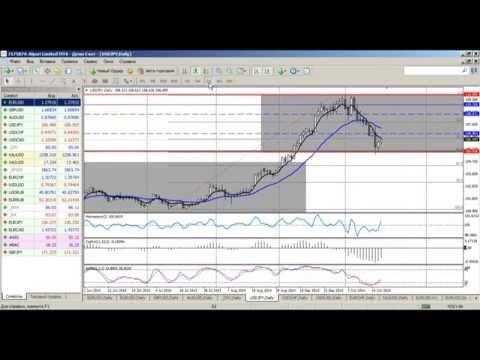 Среднесрочный анализ валютных курсов на Форекс от 17.10.2014