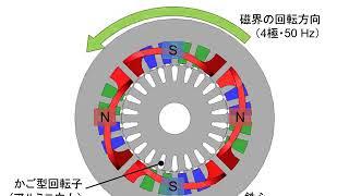 中身が見える電気機器学 第十四回 誘導機の負荷変動時の様子