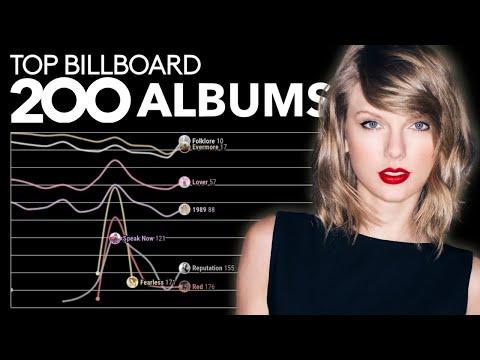 TAYLOR SWIFT: Billboard Top 200 Albums Chart History (2006 - 2021)
