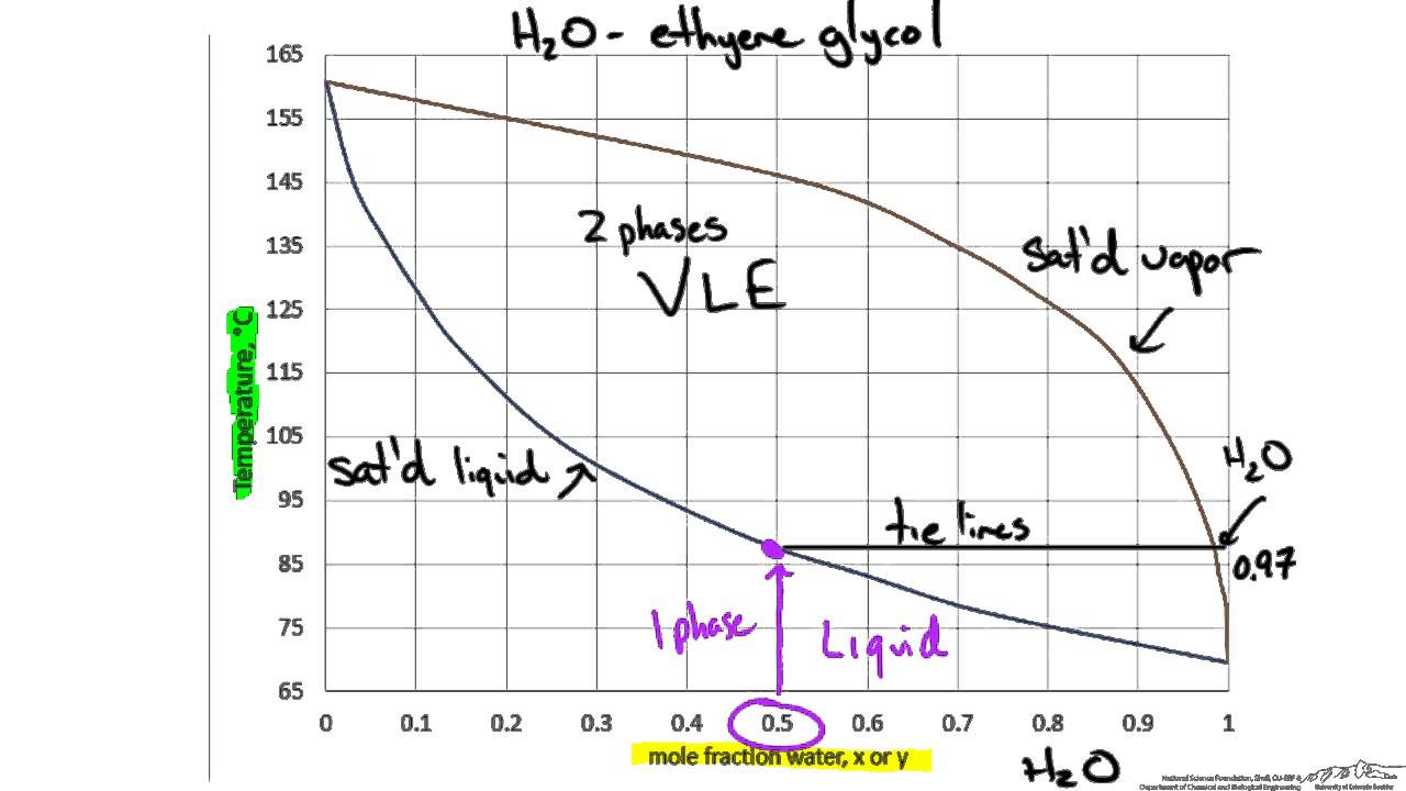 Binary Phase Diagram  Txy And Xy