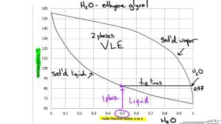 Binary Phase Diagram Txy And Xy Youtube