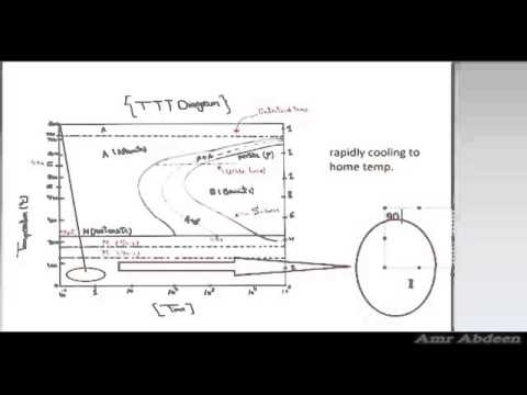 TTT   Diagram    Part 1    Material       Science    in Arabic  YouTube