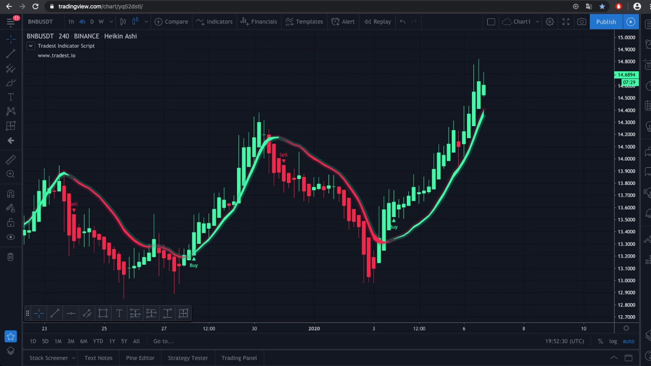 Buy and sell signals for mt4
