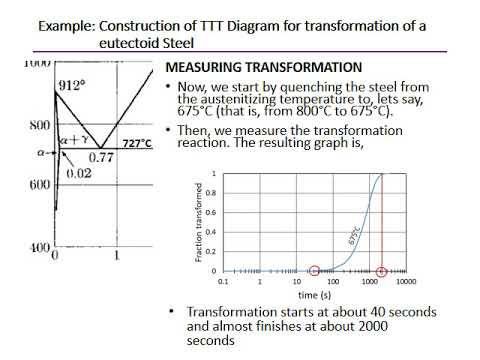 Ttt diagrams fundamentals youtube ttt diagrams fundamentals ccuart Choice Image