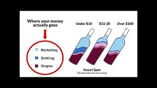 Things You're Most Likely OVERPAYING for!