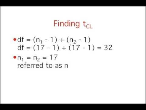 Estimation: Confidence Interval on the Difference Between Two Means