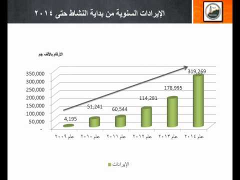 Tanmia Petroleum Fianance Report