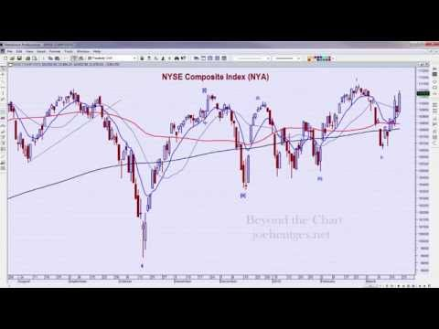 Weekend Stock Market Analysis 03/21/15