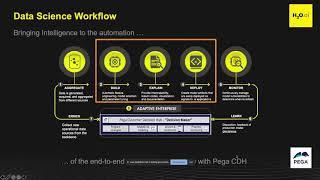 Accelerate ROI by using H2O ai with Pega Customer Decision Hub