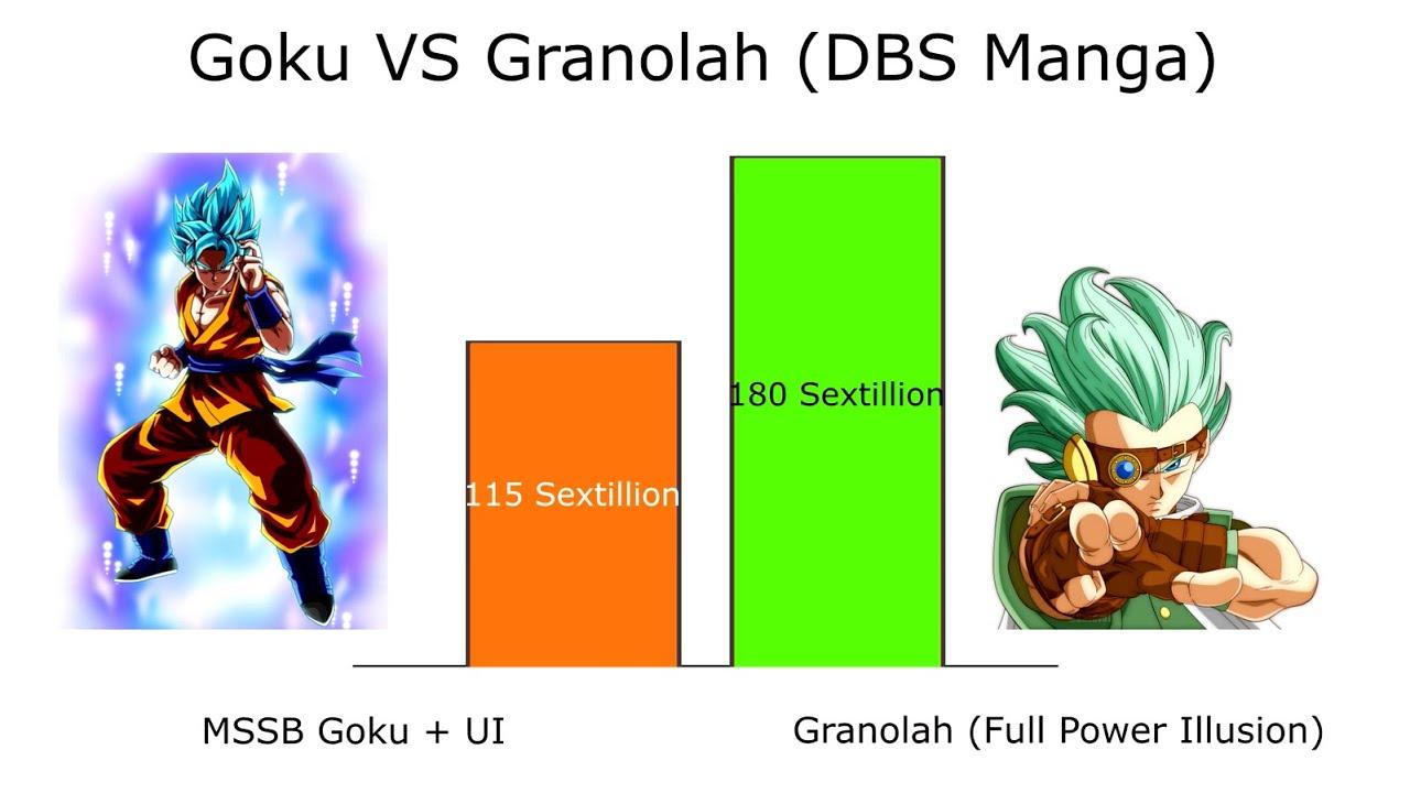 Goku VS Granolah Power Levels - Dragon Ball Super Chapter 73