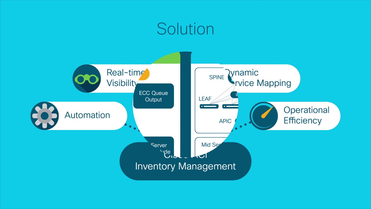 ServiceNow and Cisco ACI Inventory Management Application