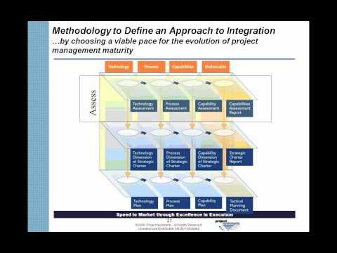 Building a Strategy for Integrating Program Management, Project Management and Knowledge Management
