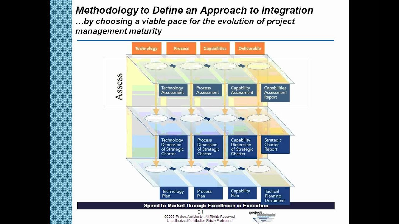 Building a strategy for integrating program management project building a strategy for integrating program management project management and knowledge management xflitez Image collections