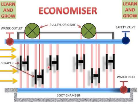 ECONOMISER (WORKING ANIMATION) ! LEARN AND GROW - YouTube