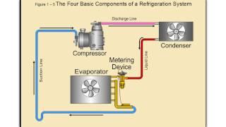 Online HVAC Training - Commercial Refrigeration