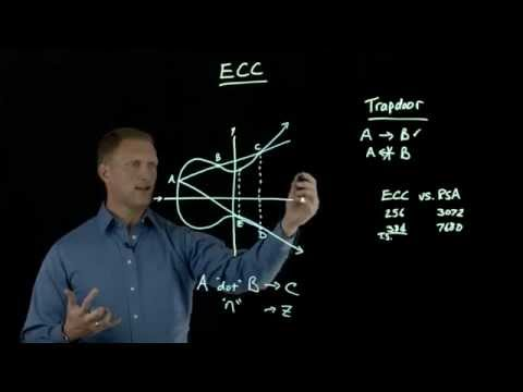 Elliptic Curve Cryptography Overview