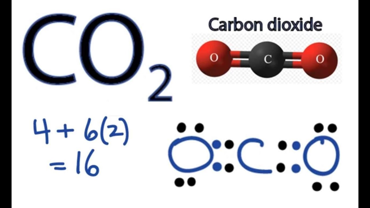 co2 dot diagram dot diagram of co2
