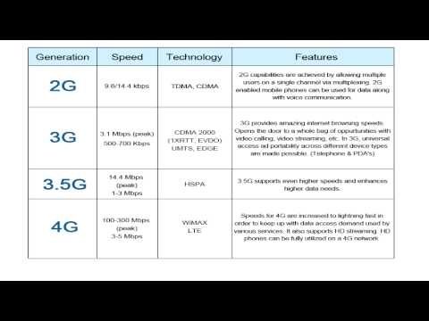 What's the difference between 3G and 4G?