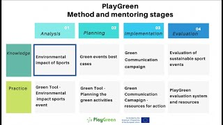 Sports and environment - #PlayGreen - [ANALYSIS STAGE KNOWLEDGE RESOURCE]