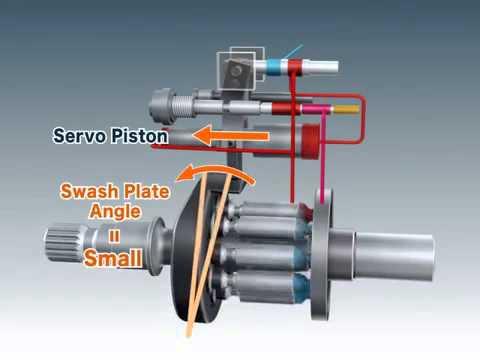 Nguyên lý hoạt động Bơm thủy lực piston, Máy bơm thủy lực piston
