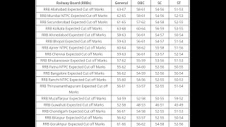 Railway Board Wise RRB NTPC Expected Cutoff Marks | Zone & Category Wise 2017 Video