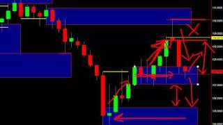 Simple Price Action Trading Strategies - Part 1