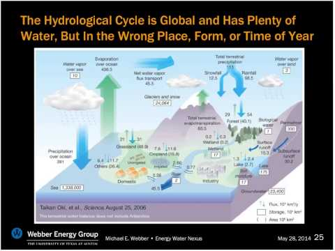 Thirst for Power  The Global Nexus of Energy and Water   AIChE