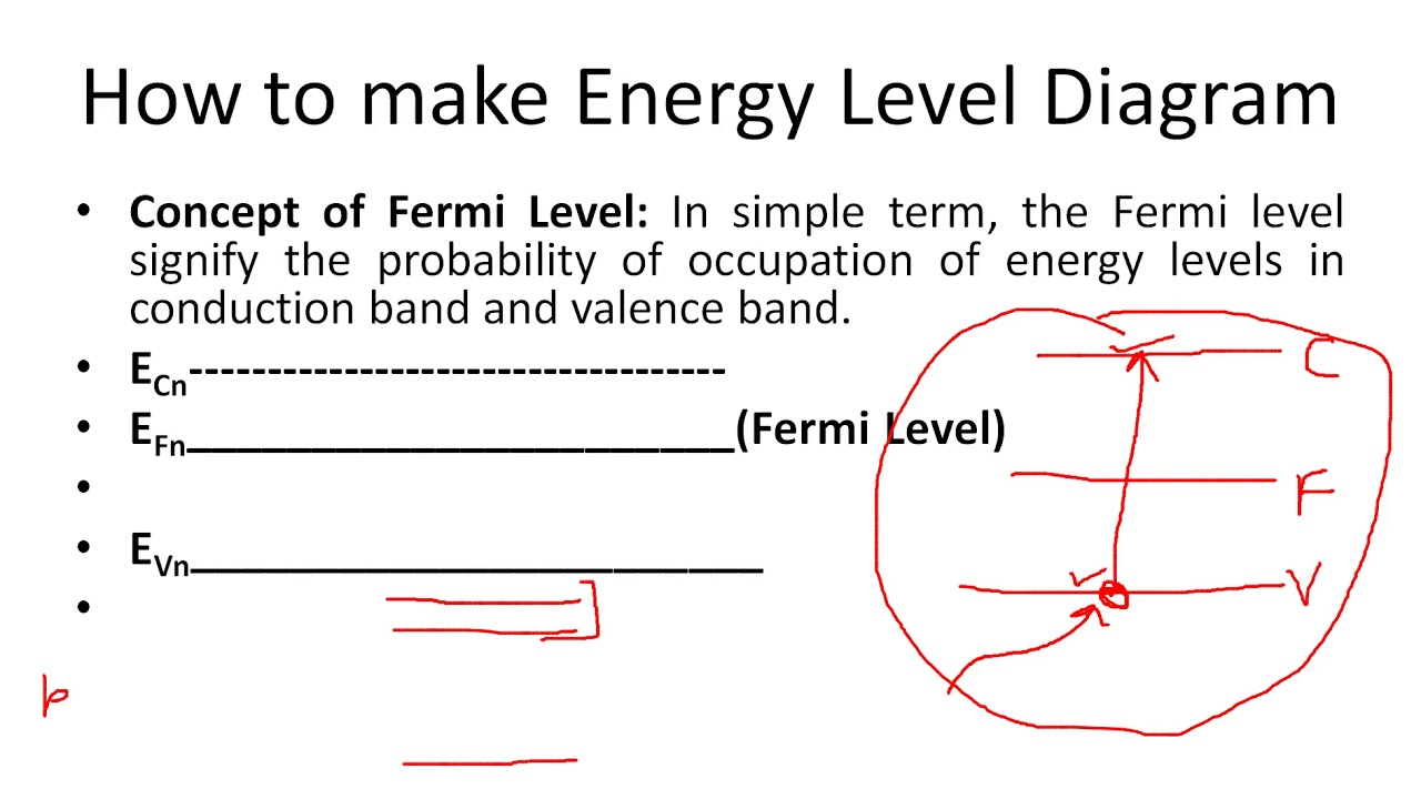 How To Make An Energy Level Diagram Crimestopper Sp 101 Wiring Working Of Semiconductor Laser In Hindi Youtube