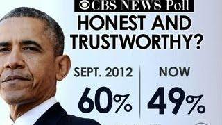 Poll: Fewer Americans think Obama is trustworthy