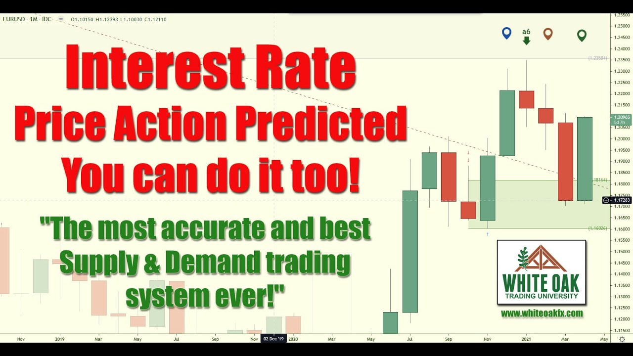 📚 Interest Rate price action PREDICTED BEFORE the 📰 NEWS release