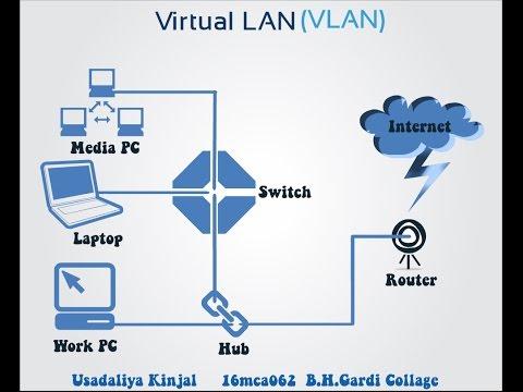 What Is Virtual Lan Vlan Mca Youtube